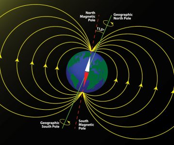 Earth's Magnetic Field – Critical to Life's Survival