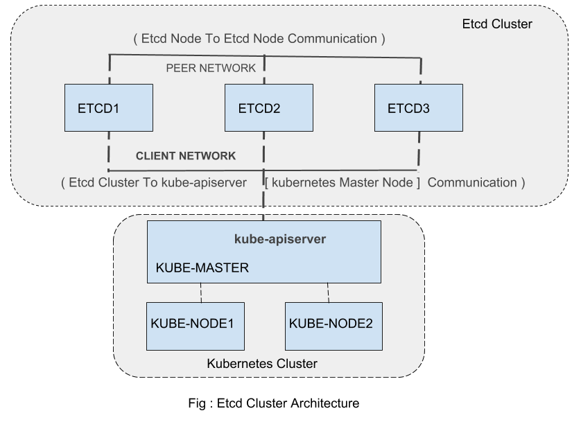 How Kubernetes Uses Eted