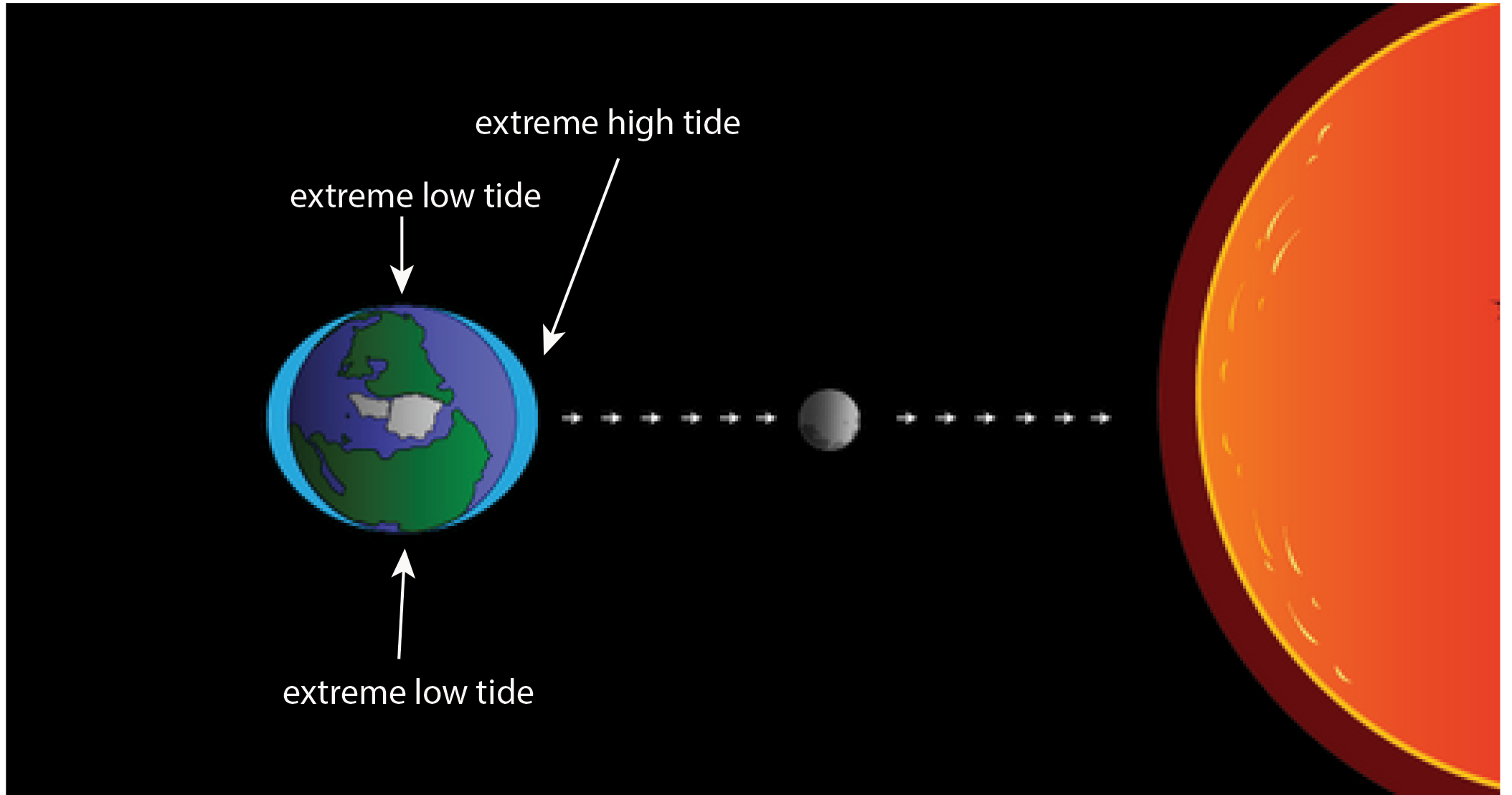 Influence of ocean tides