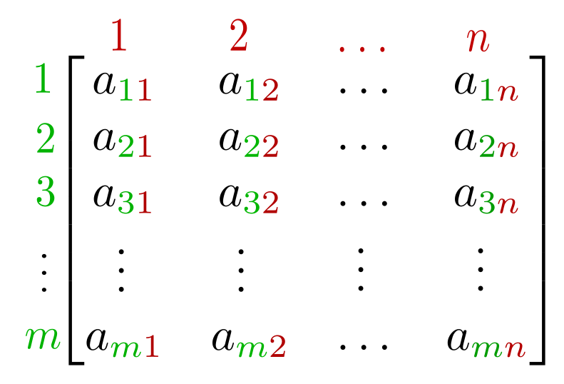 Matrices Role In Linear Algebra