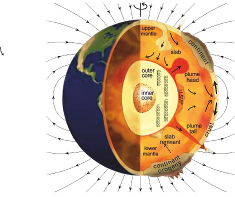 What makes Earth's magnetic fiel