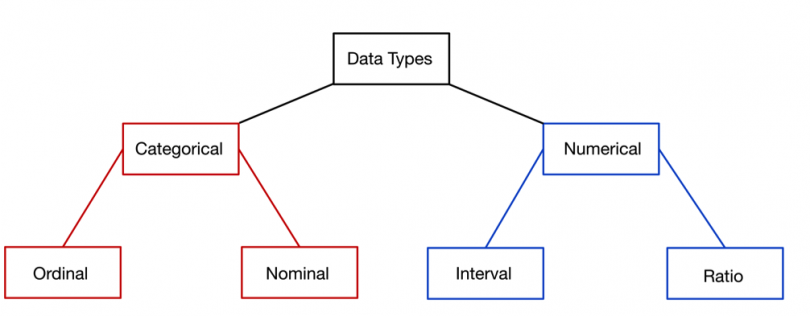 Data Types and Tools for Date and Time
