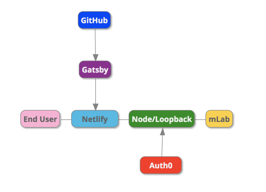 Why use the JAMstack architecture