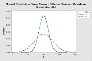 Gaussian Distribution in Machine Learning